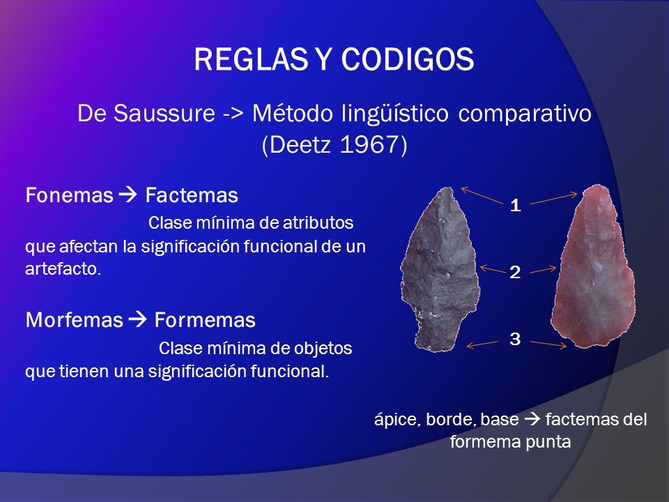 REGLAS Y CODIGOS De Saussure -> Método lingüístico comparativo