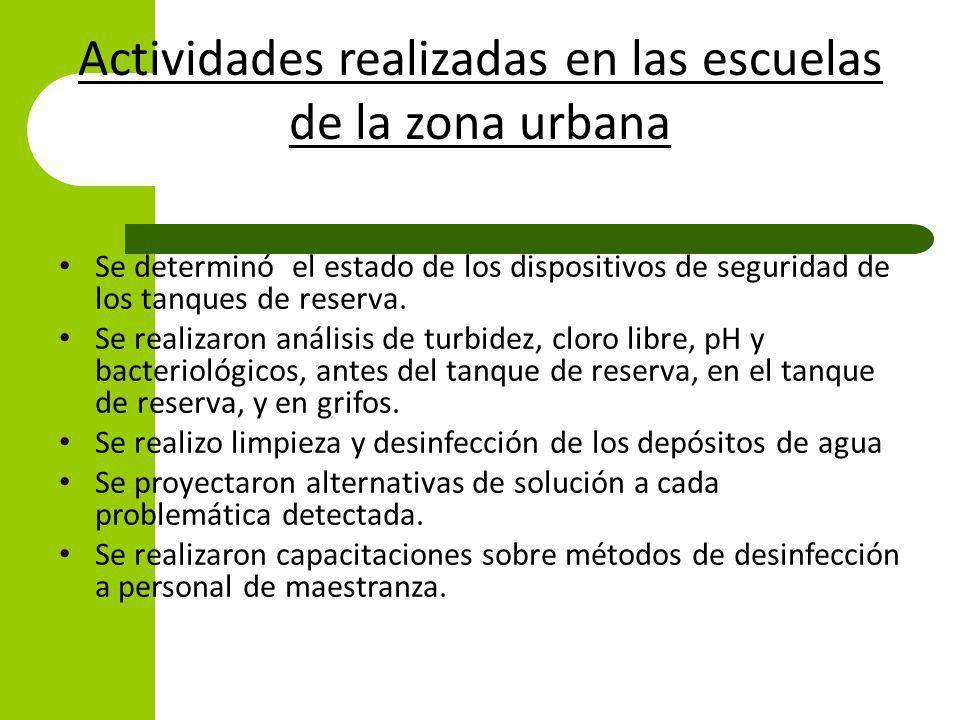 Actividades realizadas en las escuelas de la zona urbana