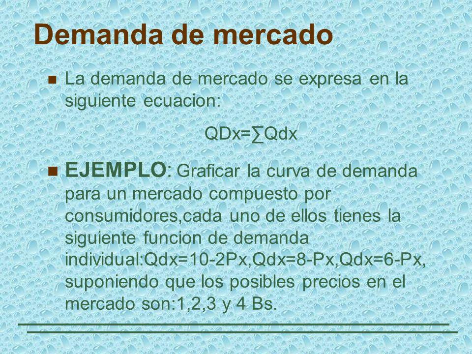 Demanda de mercado La demanda de mercado se expresa en la siguiente ecuacion: QDx=∑Qdx.