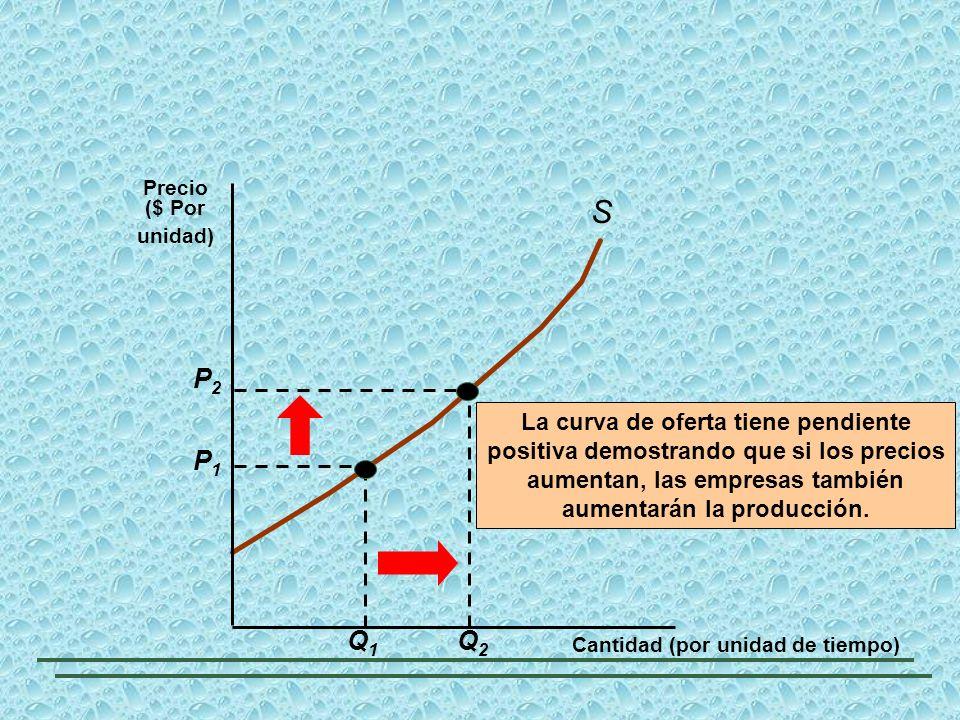 S P2 Q2 P1 Q1 La curva de oferta tiene pendiente