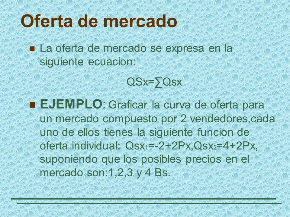Oferta de mercado La oferta de mercado se expresa en la siguiente ecuacion: QSx=∑Qsx.