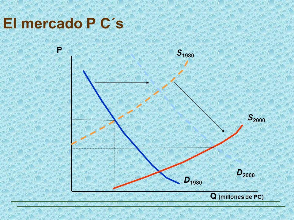 El mercado P C´s P S1980 D2000 D1980 S2000 Q (millones de PC)