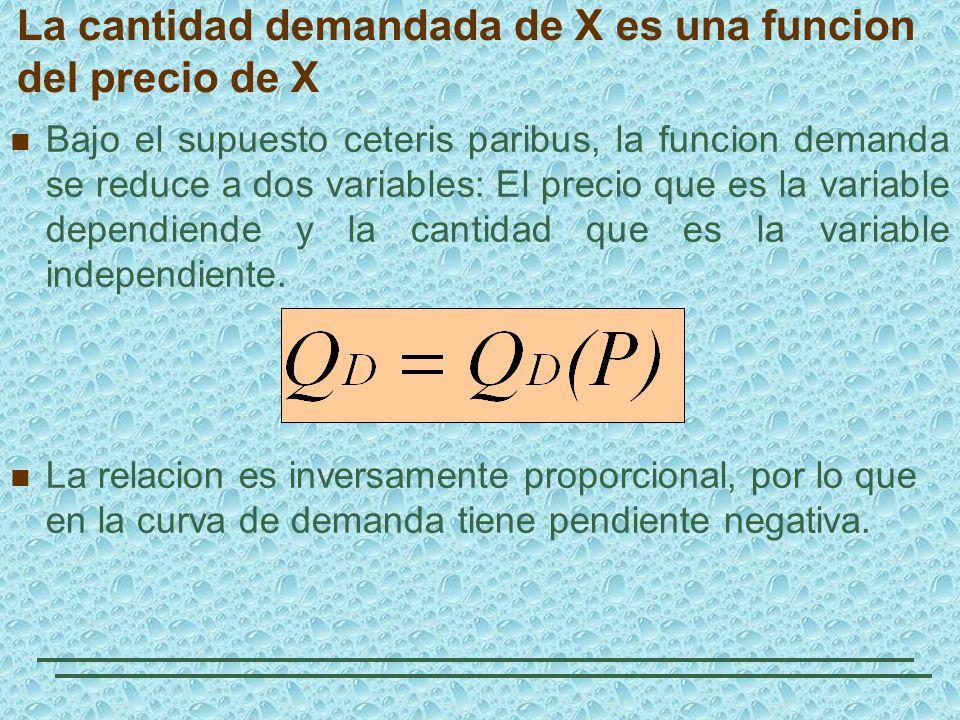La cantidad demandada de X es una funcion del precio de X