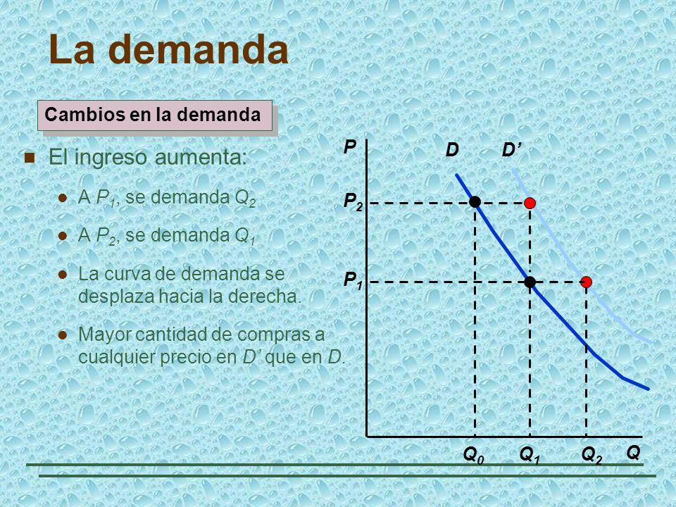 La demanda El ingreso aumenta: Cambios en la demanda P D D' Q2