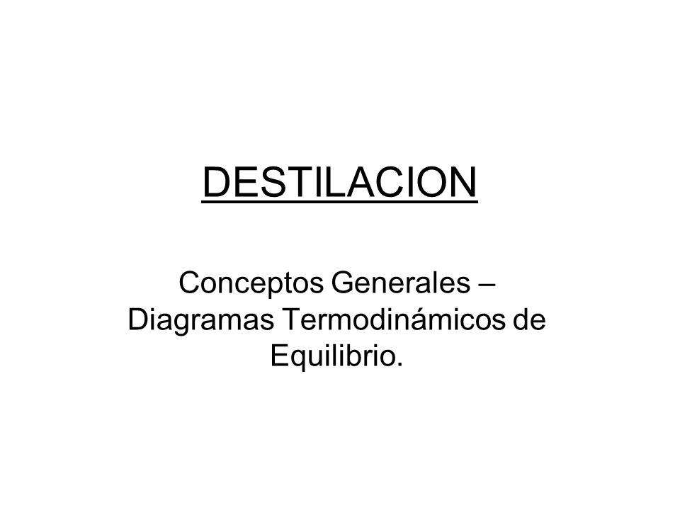 Conceptos Generales – Diagramas Termodinámicos de Equilibrio.