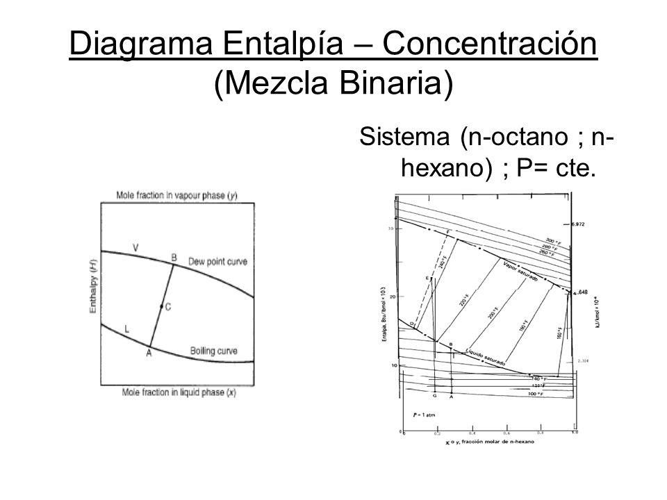 Diagrama Entalpía – Concentración (Mezcla Binaria)