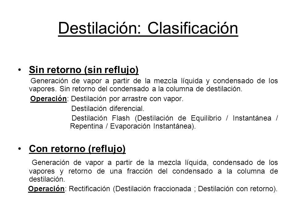 Destilación: Clasificación