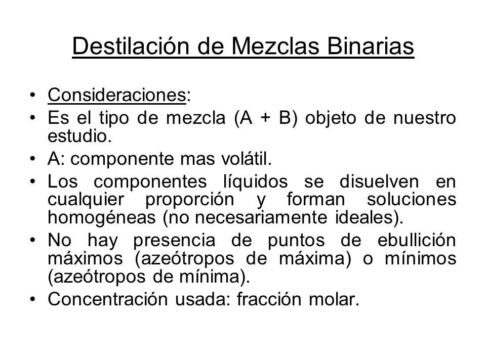 Destilación de Mezclas Binarias