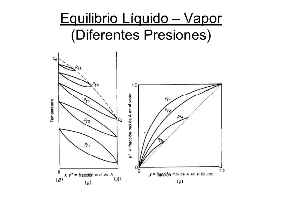 Equilibrio Líquido – Vapor (Diferentes Presiones)