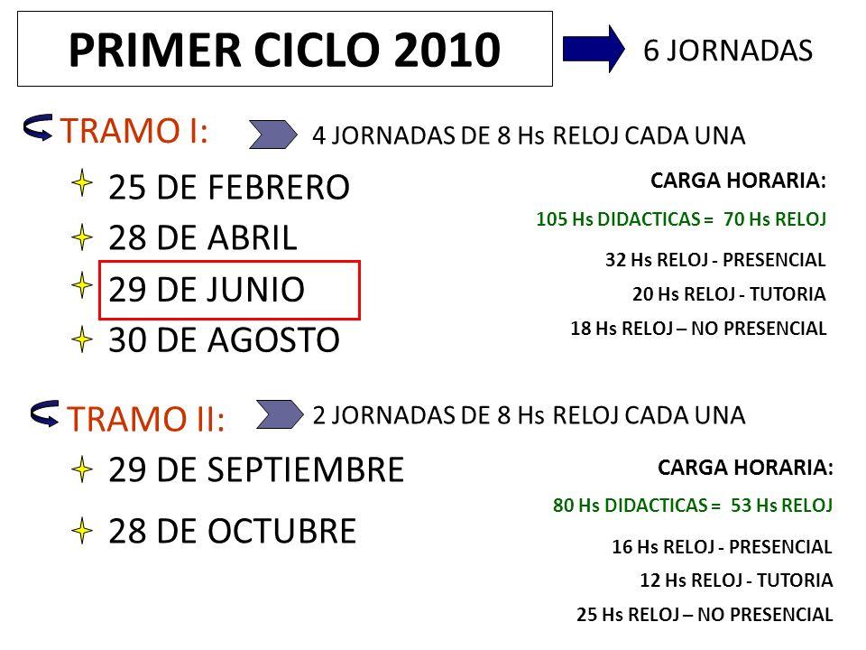 PRIMER CICLO 2010 TRAMO I: 25 DE FEBRERO 28 DE ABRIL 29 DE JUNIO