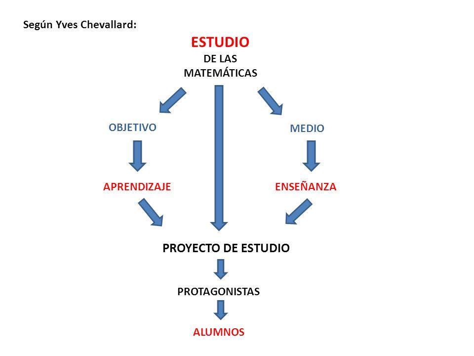 ESTUDIO PROYECTO DE ESTUDIO Según Yves Chevallard: DE LAS MATEMÁTICAS