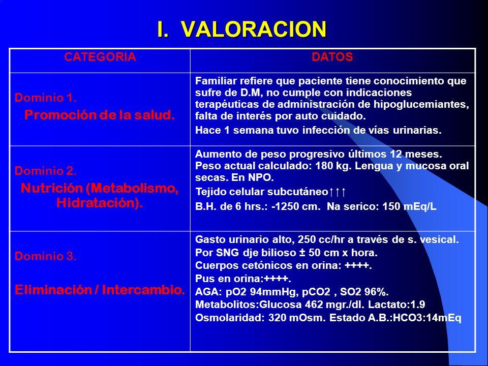 Nutrición (Metabolismo, Hidratación). Eliminación / Intercambio.
