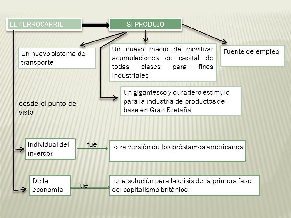EL FERROCARRILSI PRODUJO. Un nuevo medio de movilizar acumulaciones de capital de todas clases para fines industriales.