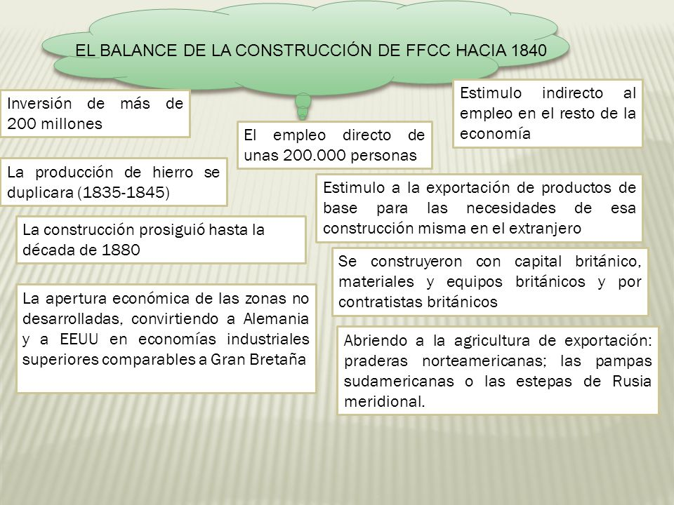 EL BALANCE DE LA CONSTRUCCIÓN DE FFCC HACIA 1840