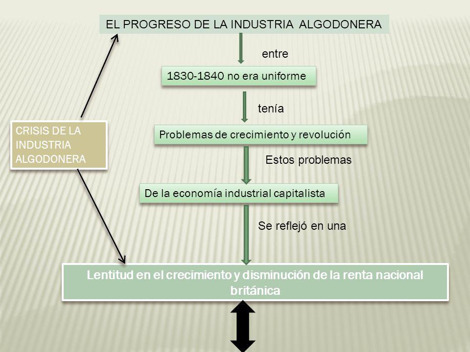 EL PROGRESO DE LA INDUSTRIA ALGODONERA