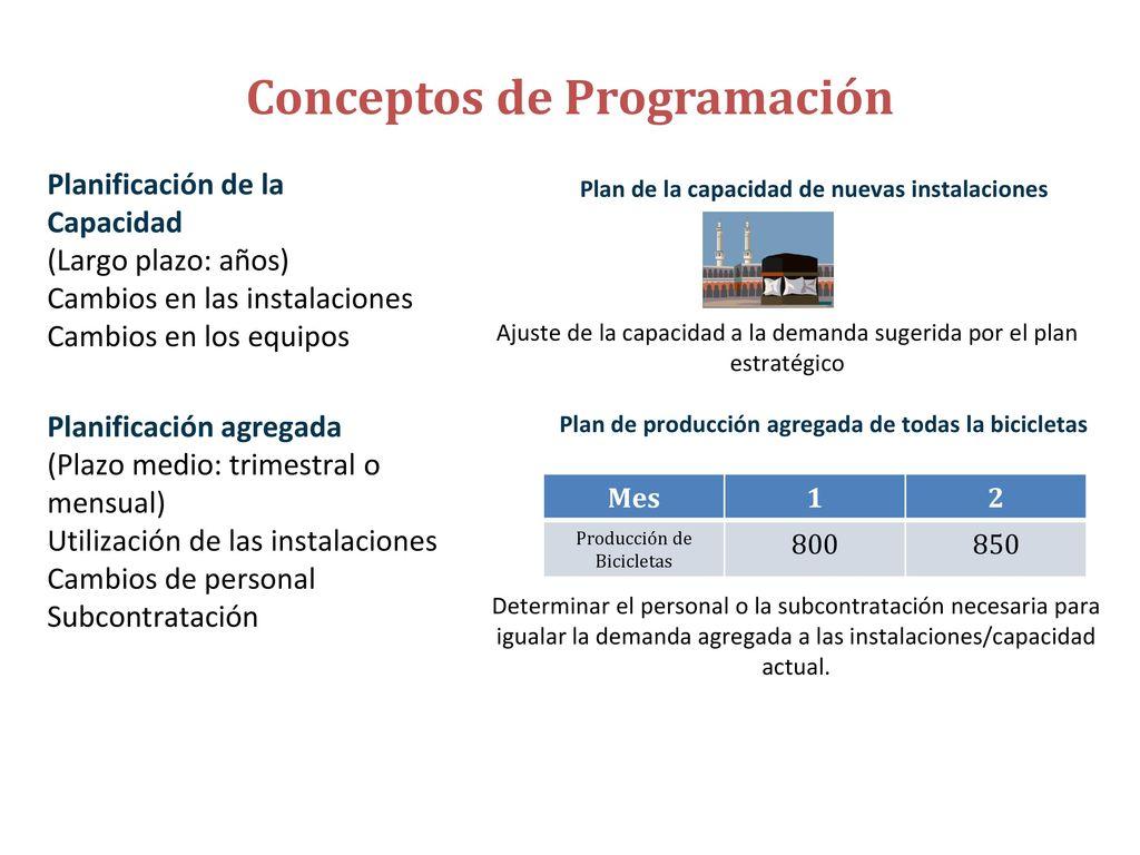 Definición de Programación de Operaciones - ppt descargar