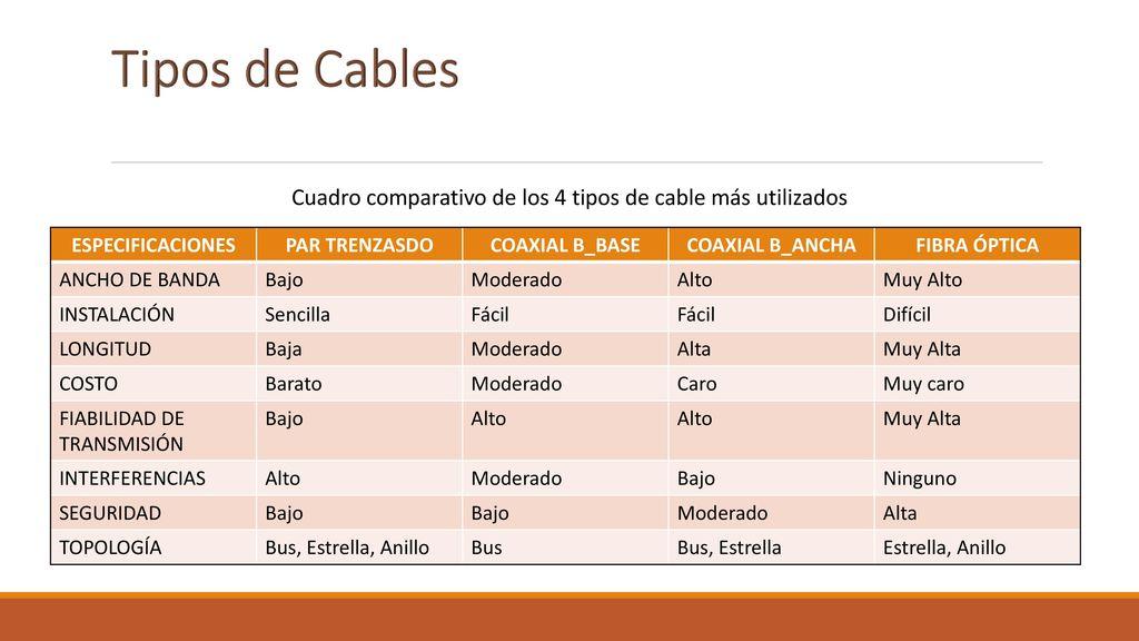Tipos de cables para red ppt descargar for Tipos de cuadros