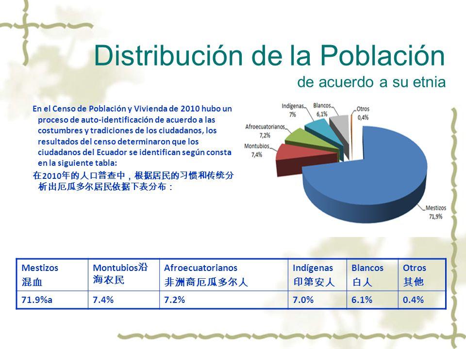 Distribución de la Población de acuerdo a su etnia