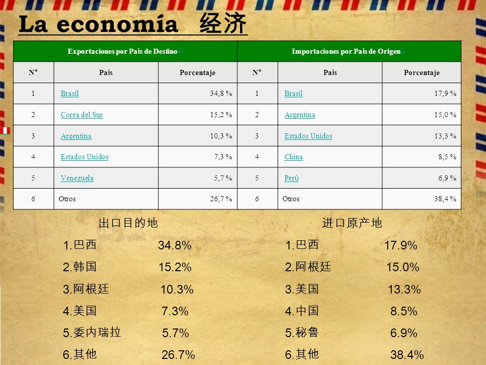 La economía 经济 出口目的地 1.巴西 34.8% 2.韩国 15.2% 3.阿根廷 10.3% 4.美国 7.3%