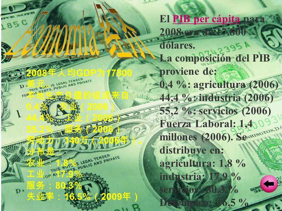 Economía 经济 El PIB per cápita para 2008 era de 17.800 dólares.