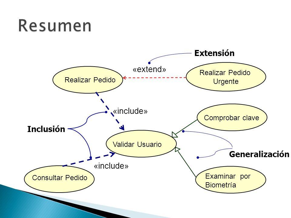 Resumen Extensión «extend» «include» Inclusión Generalización