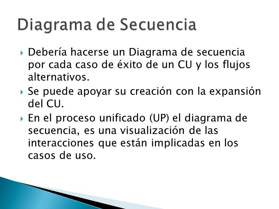Diagrama de Secuencia Debería hacerse un Diagrama de secuencia por cada caso de éxito de un CU y los flujos alternativos.
