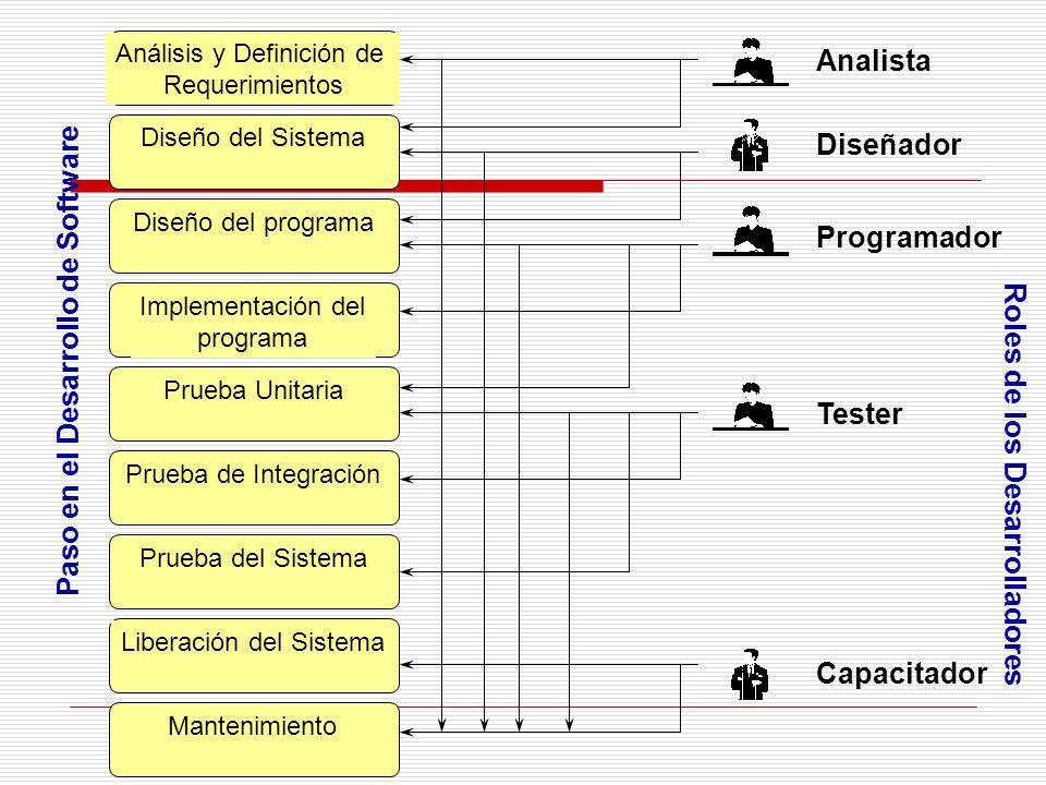 Paso en el Desarrollo de Software