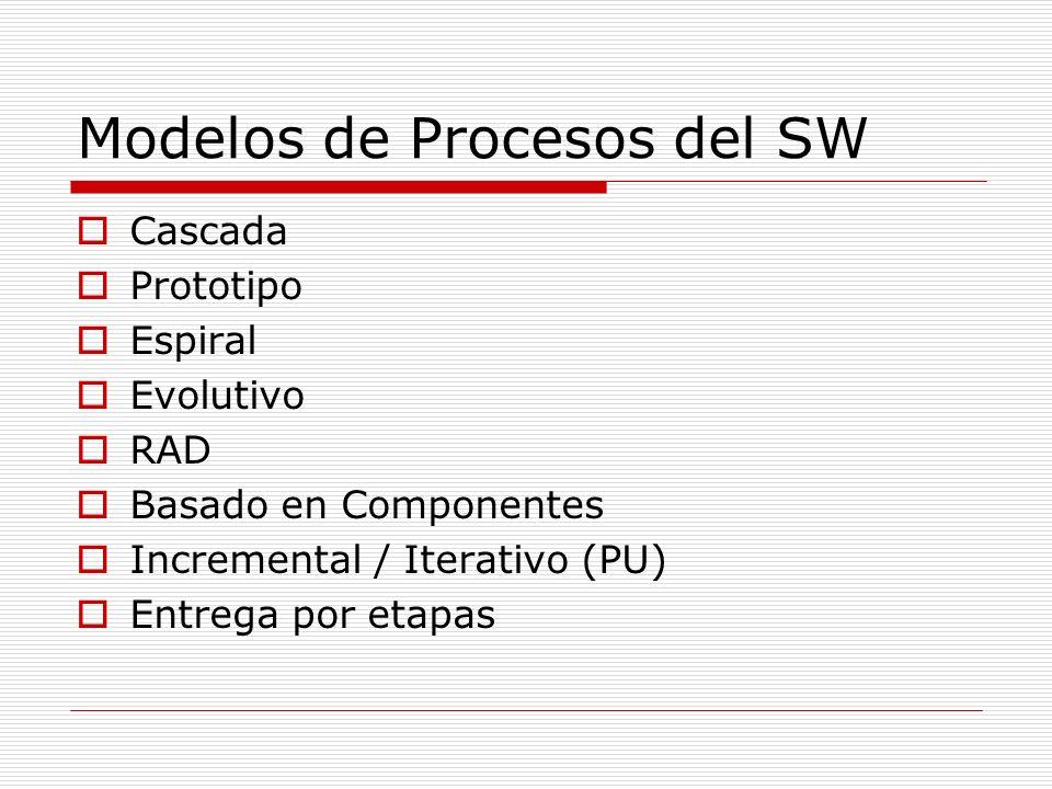 Modelos de Procesos del SW