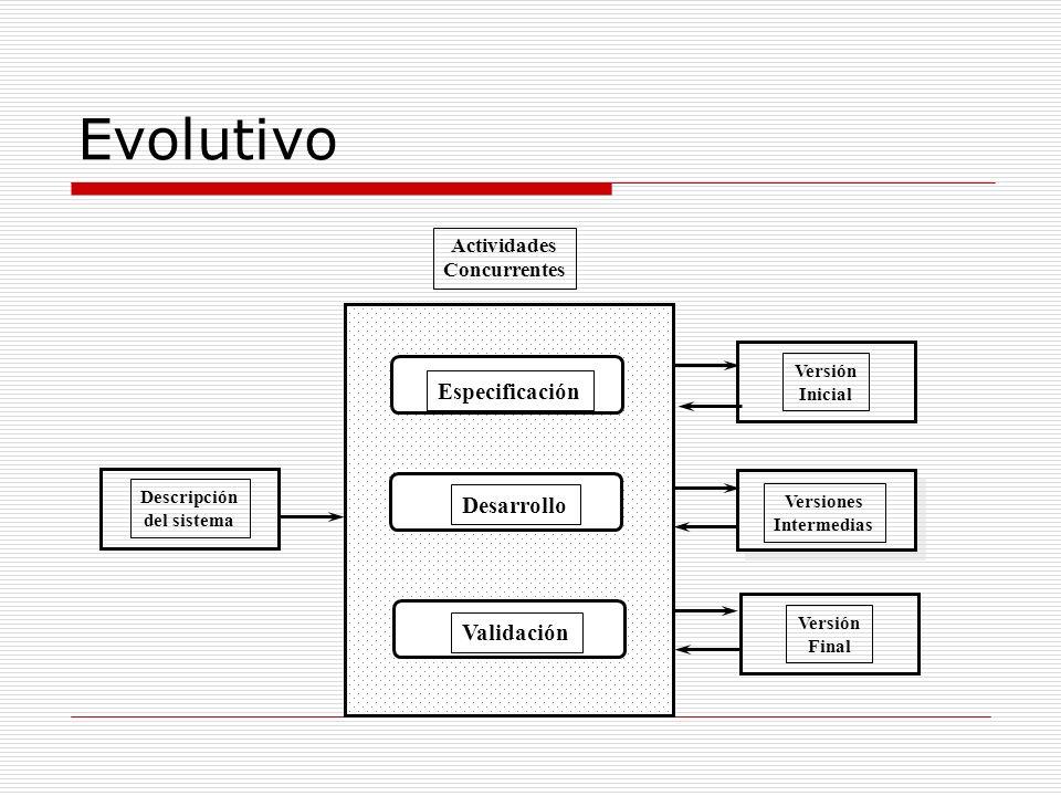 Evolutivo Especificación Desarrollo Validación Actividades