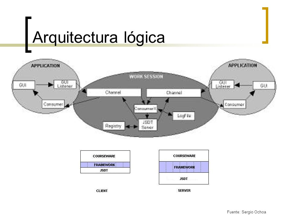 Arquitectura lógica Fuente: Sergio Ochoa