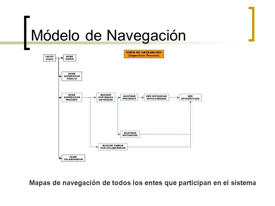 Módelo de Navegación Mapas de navegación de todos los entes que participan en el sistema