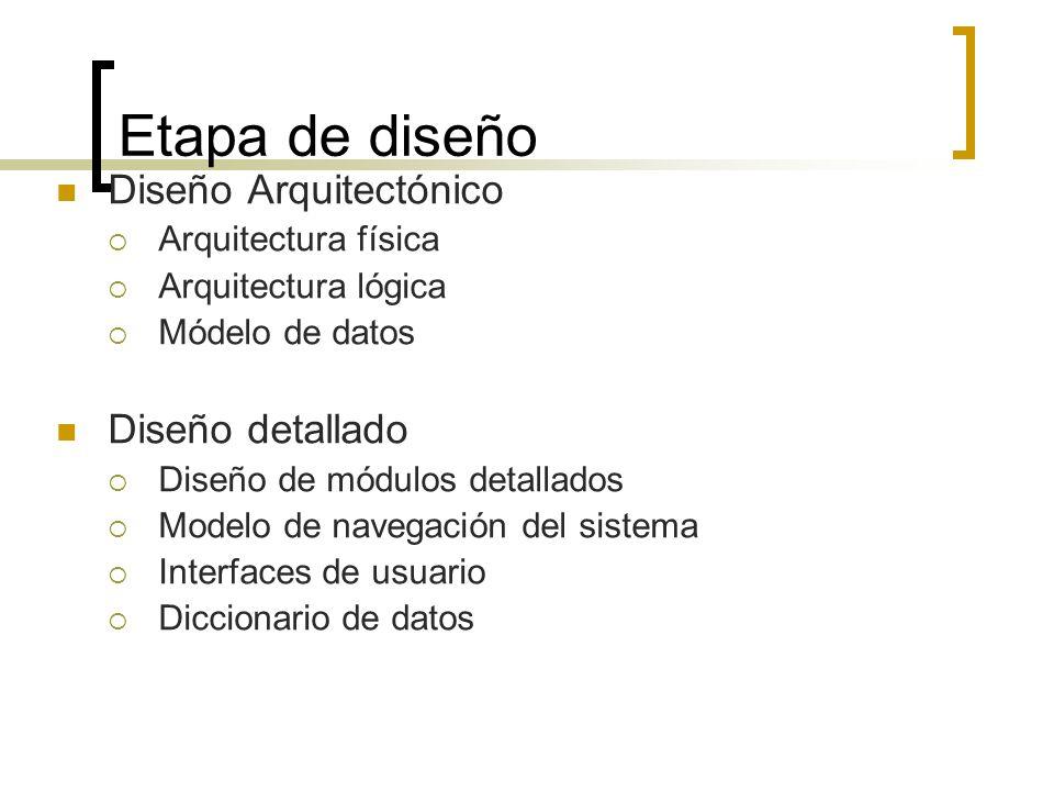 Etapa de diseño Diseño Arquitectónico Diseño detallado