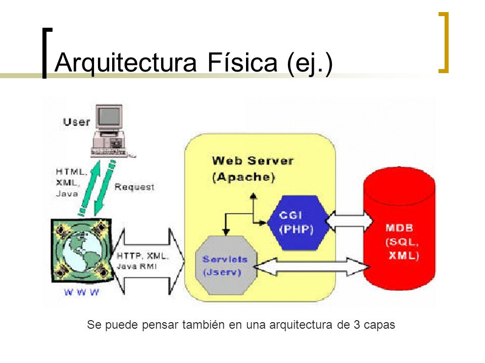 Arquitectura Física (ej.)