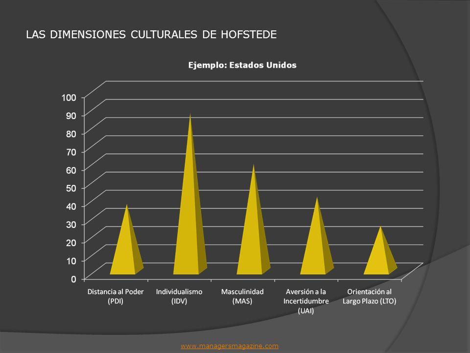 LAS DIMENSIONES CULTURALES DE HOFSTEDE