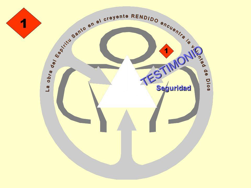 1 La obra del Espíritu Santo en el creyente RENDIDO encuentra la voluntad de Dios. 1. TESTIMONIO.