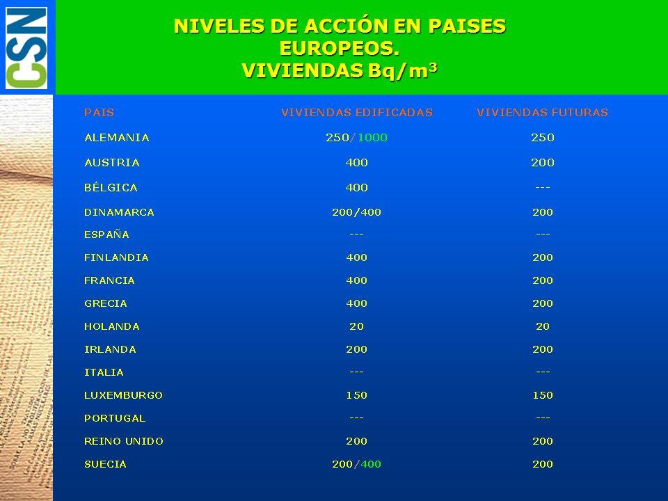 NIVELES DE ACCIÓN EN PAISES EUROPEOS. VIVIENDAS Bq/m3