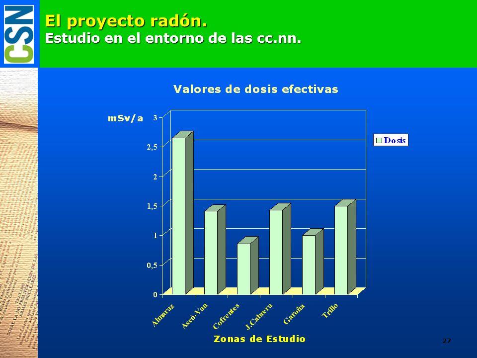 El proyecto radón. Estudio en el entorno de las cc.nn.