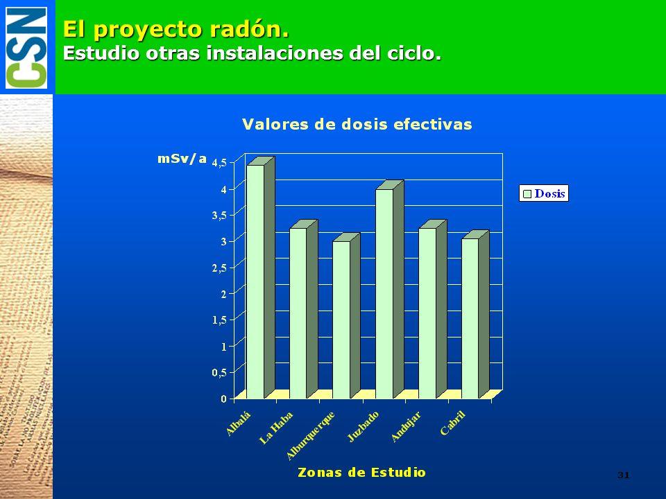 El proyecto radón. Estudio otras instalaciones del ciclo.