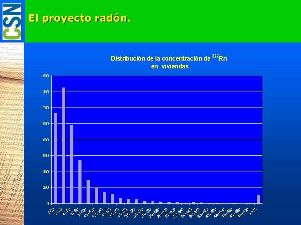 El proyecto radón.