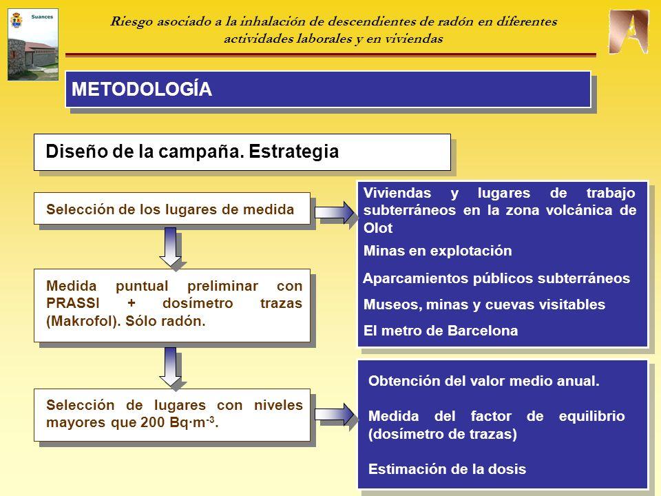 Diseño de la campaña. Estrategia