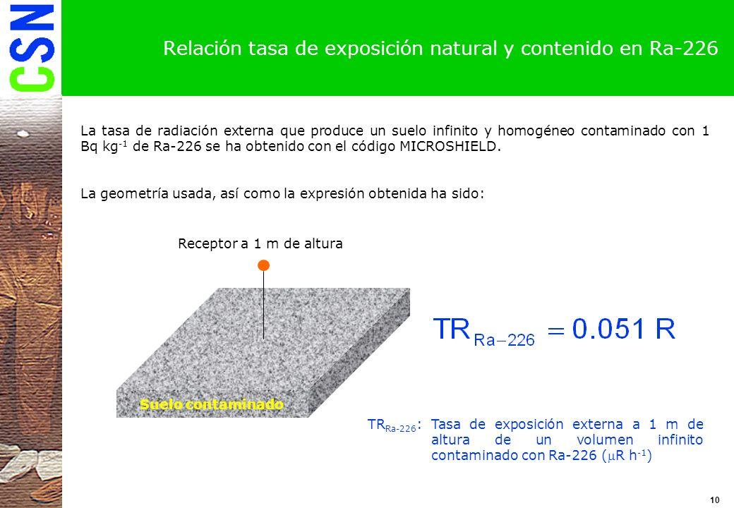Relación tasa de exposición natural y contenido en Ra-226