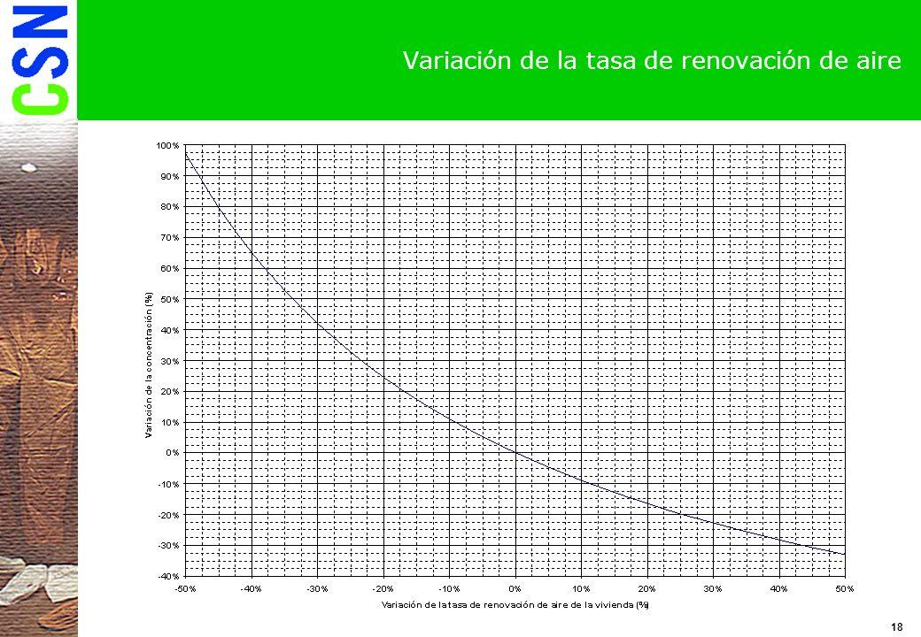 Variación de la tasa de renovación de aire