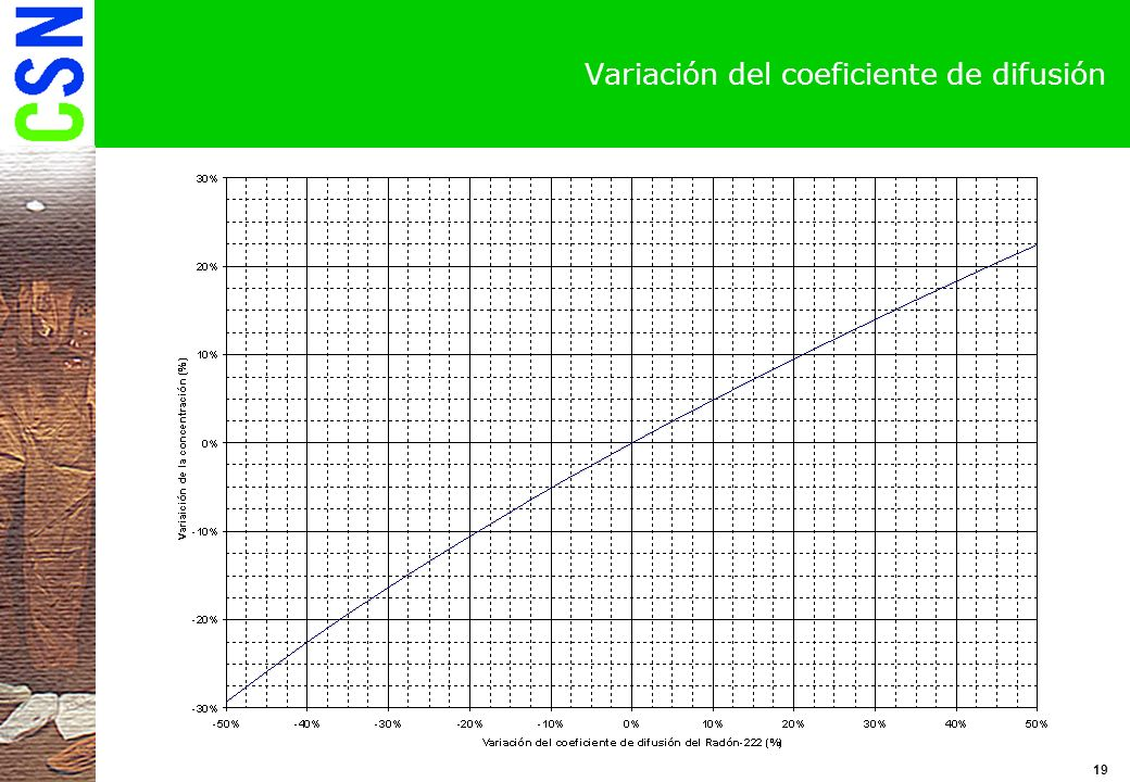 Variación del coeficiente de difusión
