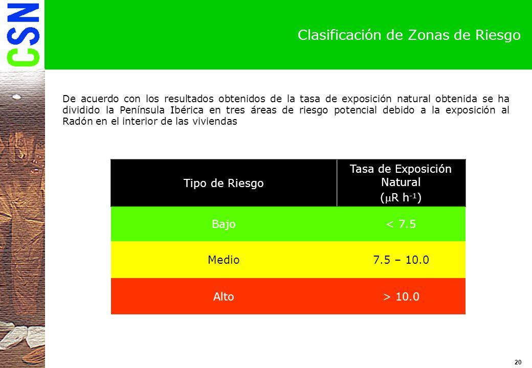 Clasificación de Zonas de Riesgo