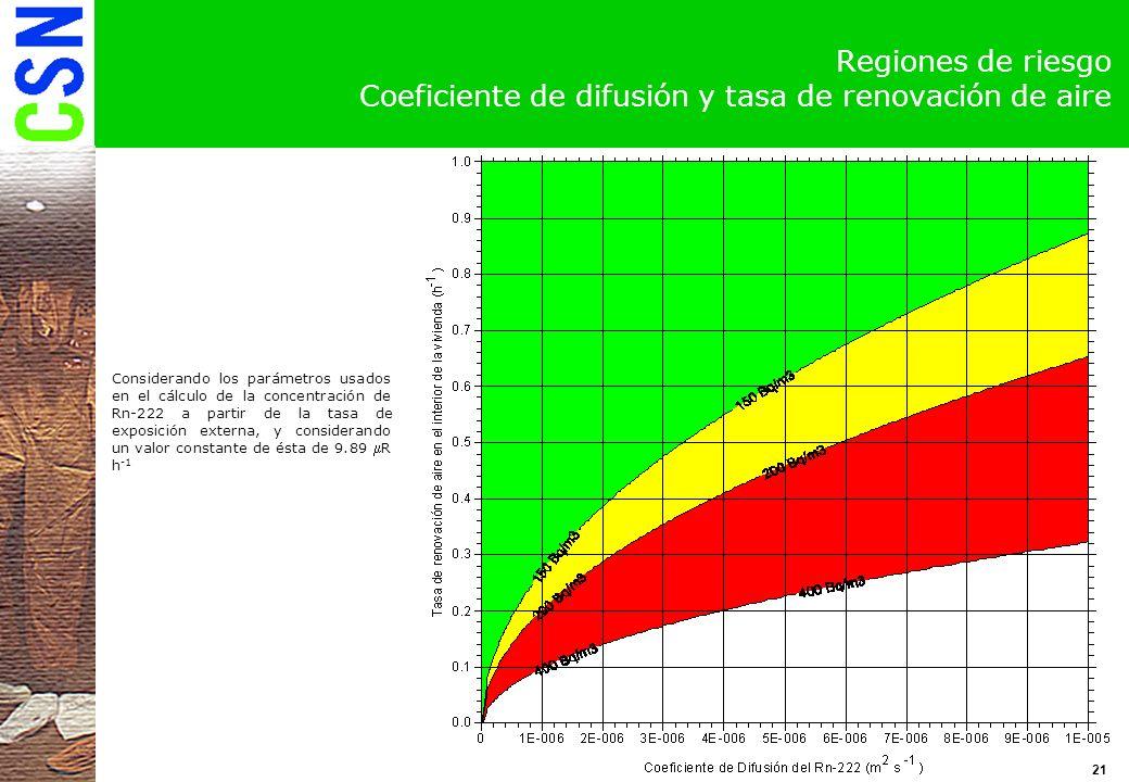Regiones de riesgo Coeficiente de difusión y tasa de renovación de aire