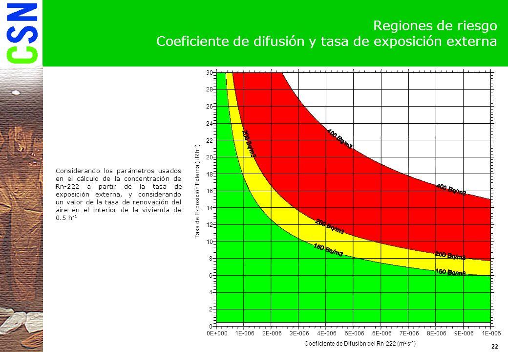 Regiones de riesgo Coeficiente de difusión y tasa de exposición externa
