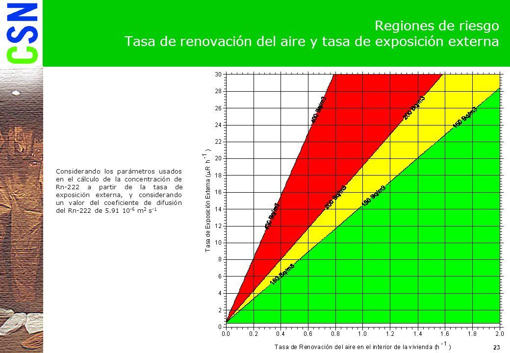 Regiones de riesgo Tasa de renovación del aire y tasa de exposición externa