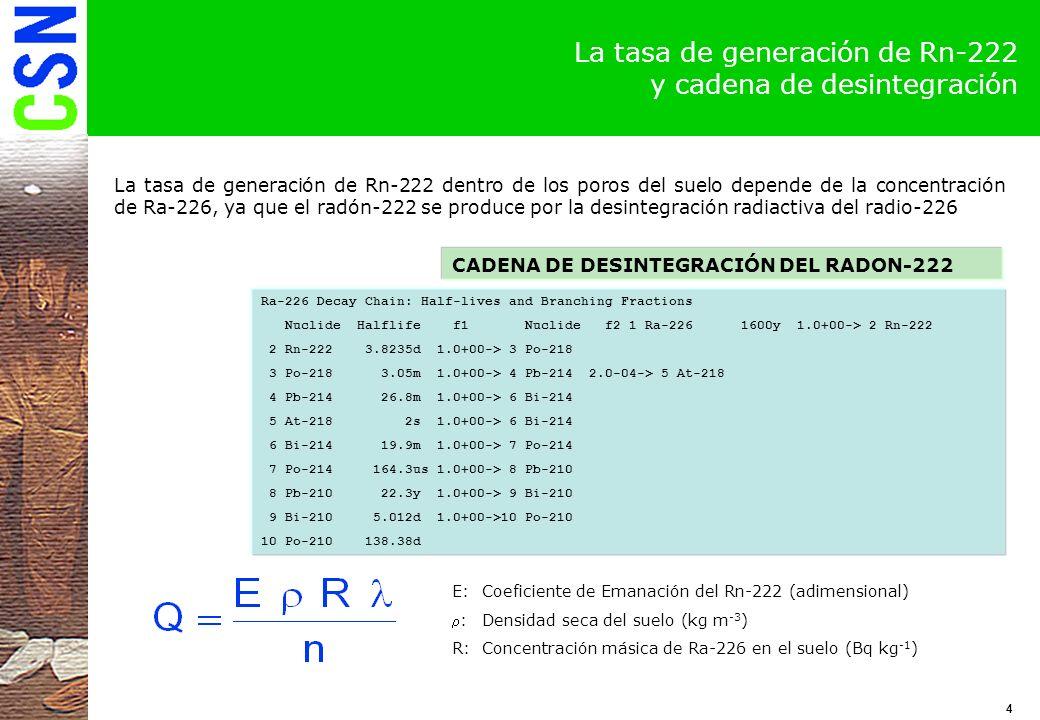 La tasa de generación de Rn-222 y cadena de desintegración