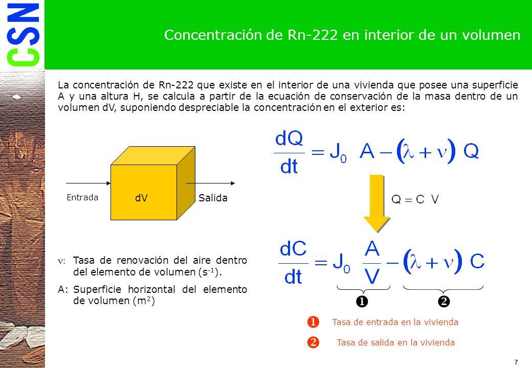 Concentración de Rn-222 en interior de un volumen