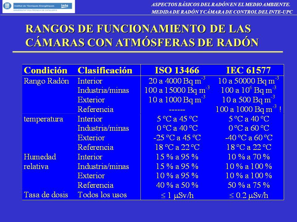RANGOS DE FUNCIONAMIENTO DE LAS CÁMARAS CON ATMÓSFERAS DE RADÓN